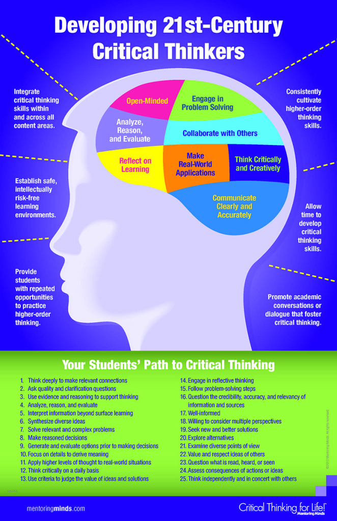 critical thinking infographic